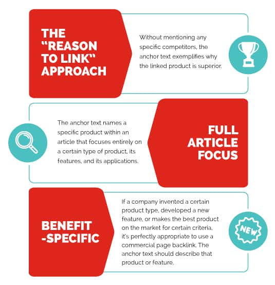"""The """"reason to link"""" approach, full article focus, benefit-specific"""